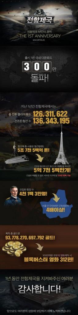 전함제국 1주년 기념 인포그래픽